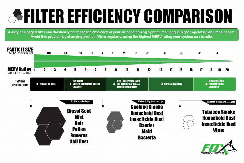 Efficiency Comparison for Air Filters